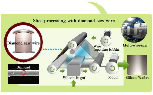 Diamond Saw Wire|nakamura Choukou
